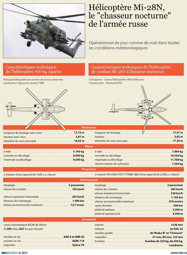 Hélicoptère Mi-28N, le chasseur nocturne de l'armée russe - Sputnik France