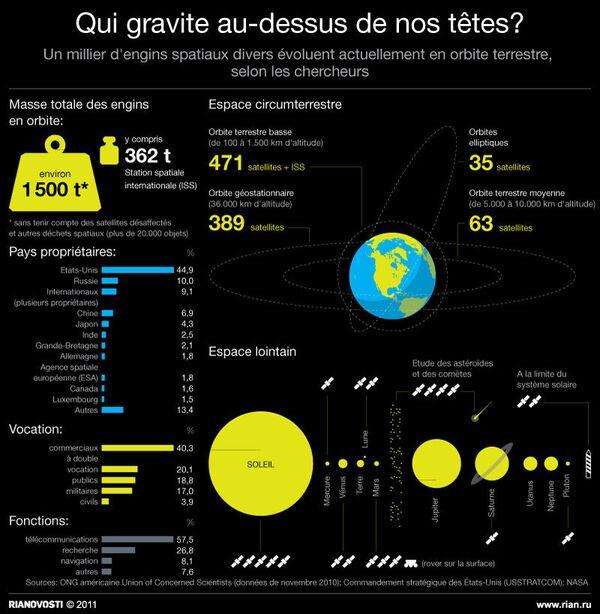 Espace: ces engins qui gravitent au dessus de nos têtes - Sputnik France