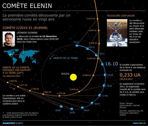 Comète Elenin - Sputnik France
