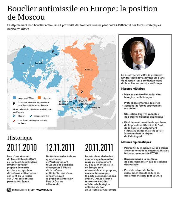 Bouclier antimissile en Europe: la position de Moscou - Sputnik France