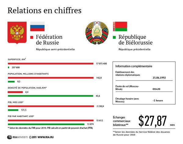 Russie et Biélorussie: les relations en chiffres  - Sputnik France