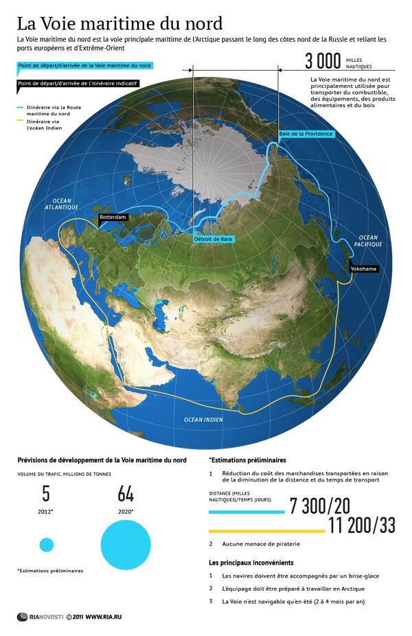 La Voie maritime du nord - Sputnik France
