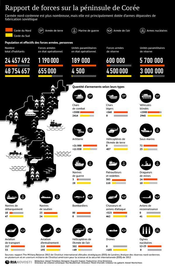 Rapport de forces sur la péninsule de Corée - Sputnik France