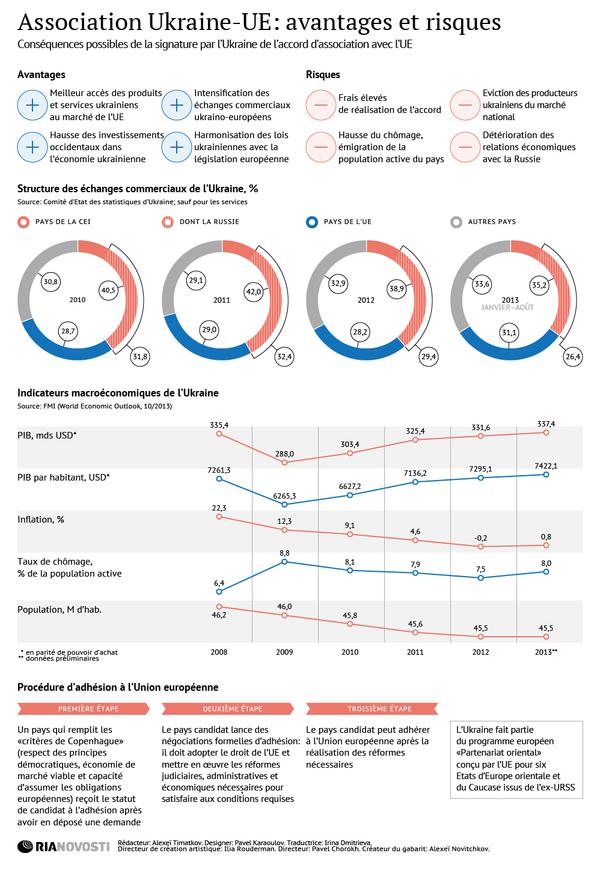 Association Ukraine-UE: avantages et inconvénients - Sputnik France