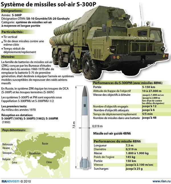 Système de missiles sol-air S-300P - Sputnik France