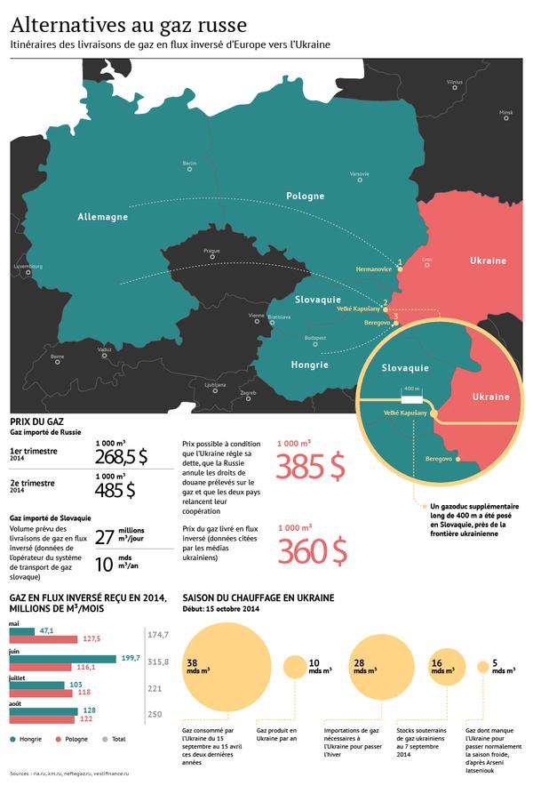 Ukraine: quelle alternative au gaz russe? - Sputnik France