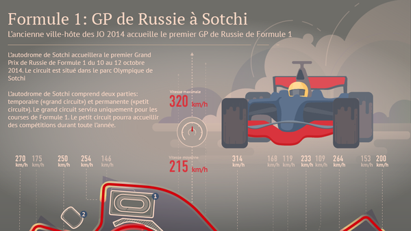 Formule 1 à Sotchi: circuit, programme et billets - Sputnik France
