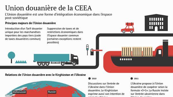 Union douanière de la CEEA - Sputnik France