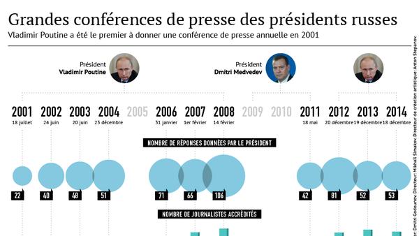 Grandes conférences de presse des présidents russes - Sputnik France